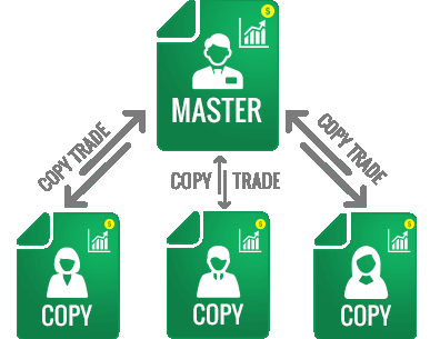 Copy Trading South Africa